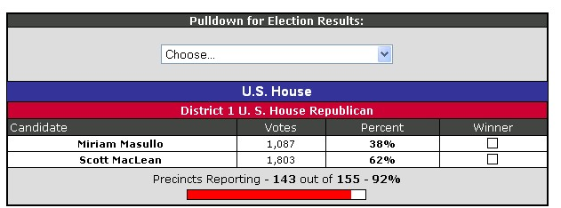 Houseresults
